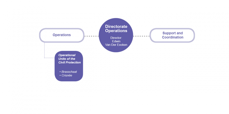 Directorate Operations