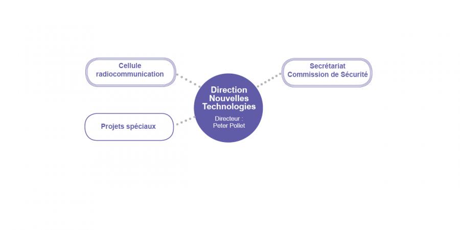 Direction Nouvelles Technologies