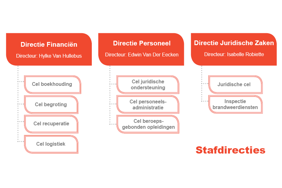 Stafdirecties