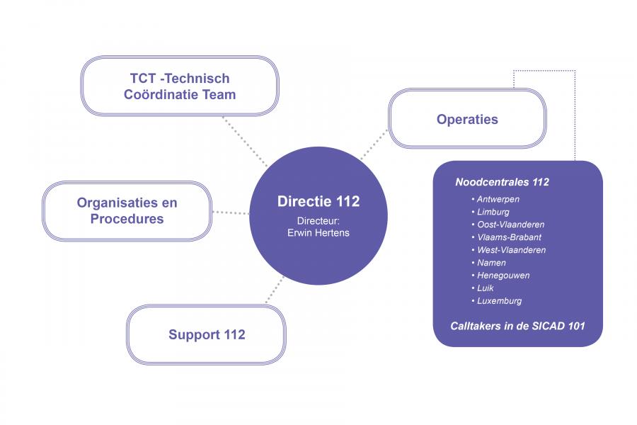 Directie 112